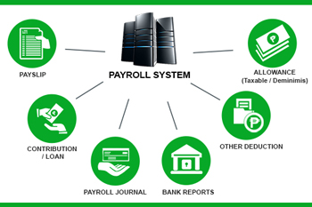 Payroll Management System Eureka Web Solutions